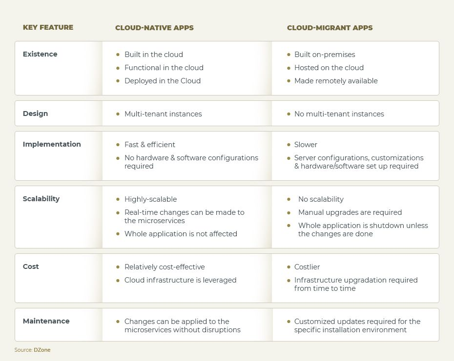 Comparison of Cloud Native and Cloud Migrant apps